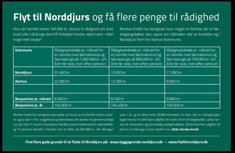 Tabel, der viser en årlig besparelse på 100.000 kr., hvis man bor i Norddjurs Kommune
